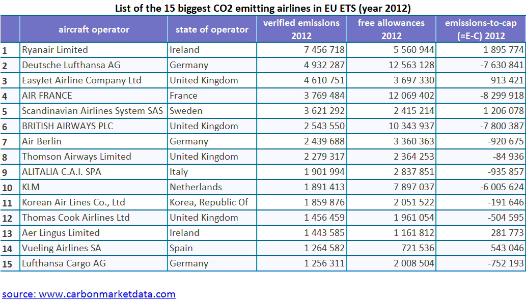 Eu emissions trading system ets data viewer